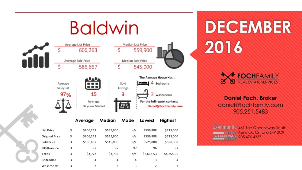 Baldwin Home Sales in Georgina December 2016