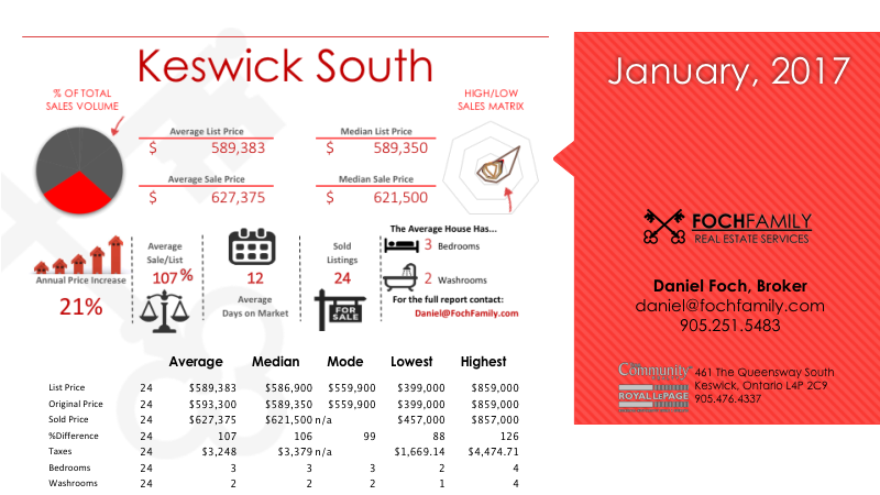 Keswick South	real estate information - infographic showing house prices, homes and houses for sale in	Keswick South	, number of homes sold, average days on market, average sale to list ratio, number of bedrooms and bathrooms, house size, and other real estate market information.