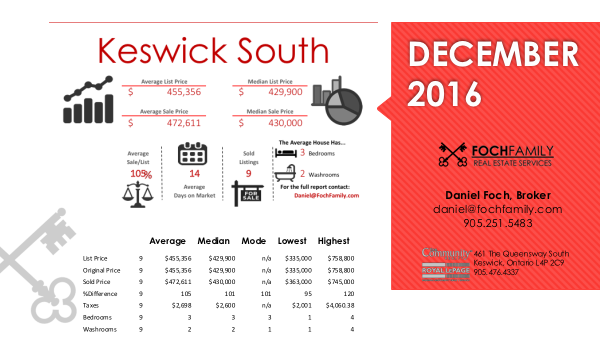 Keswick North real estate infographic December 2016