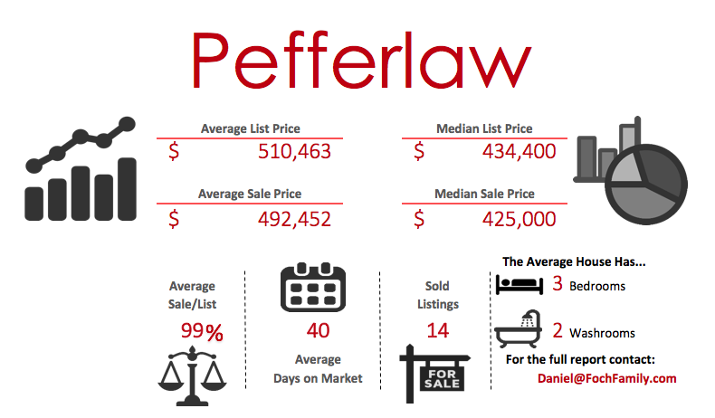 Pefferlaw real estate infographic