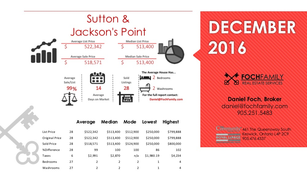 Sutton & Jackson's Point December 2016 Real Estate