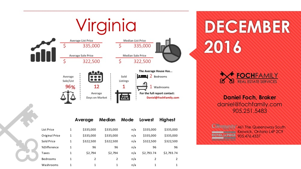 Virginia Real Estate December 2016