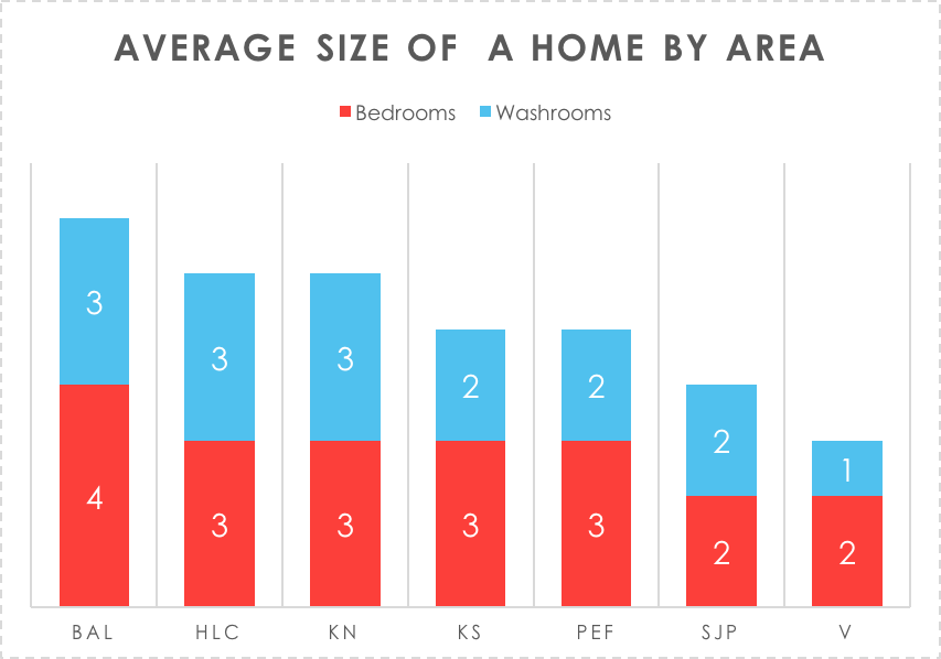 Average home size in Georgina, Keswick Ontario